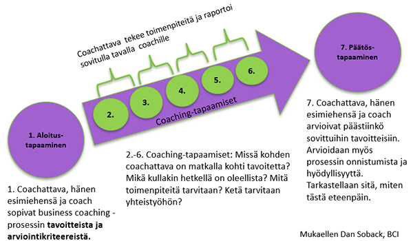 Business Coaching -prosessi